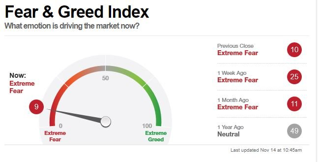 Terror grips US markets as CNN Money's Fear & Greed Index reaches extreme levels