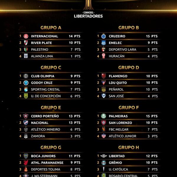 Os grupos das Libertadores