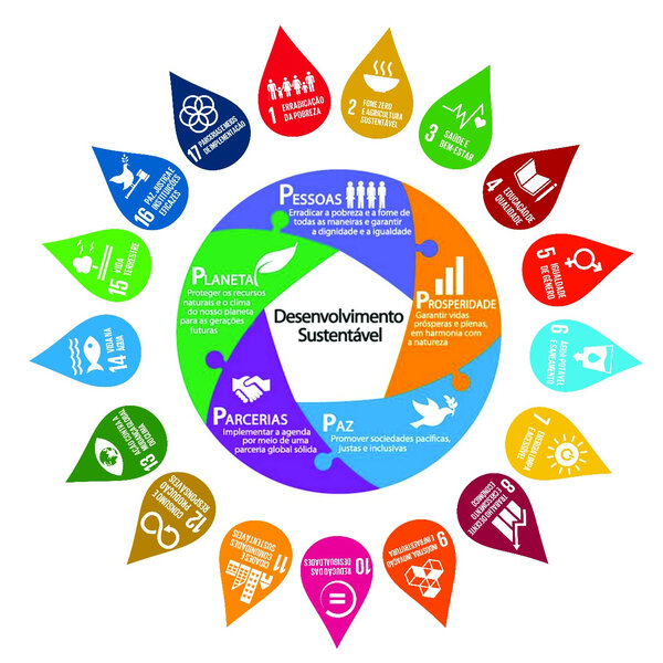 ODS - Consumo e Produção responsáveis
